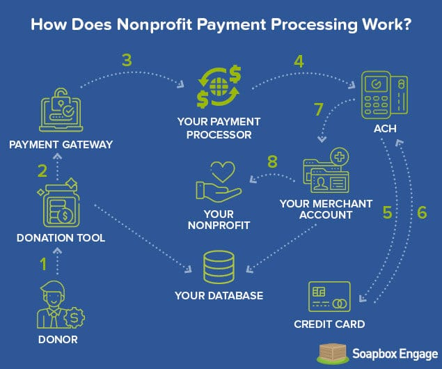 How does nonprofit payment processing Work?