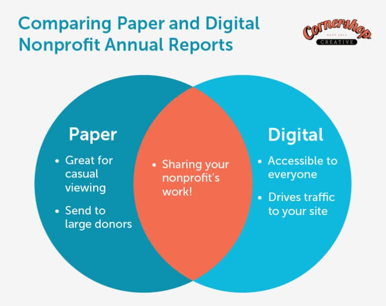 Let's compare and contrast digital vs. paper nonprofit annual reports.